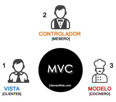 Modelo-Vista-Controlador_MVC